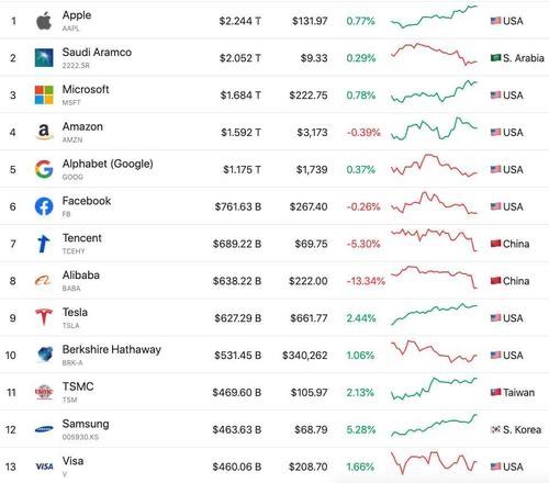 crypto bitcoin capitalizzazione di mercato